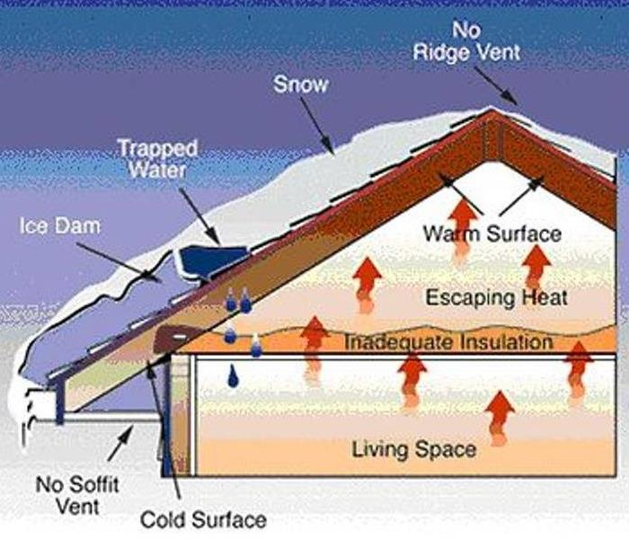 Water Damage Ice Dams and You
